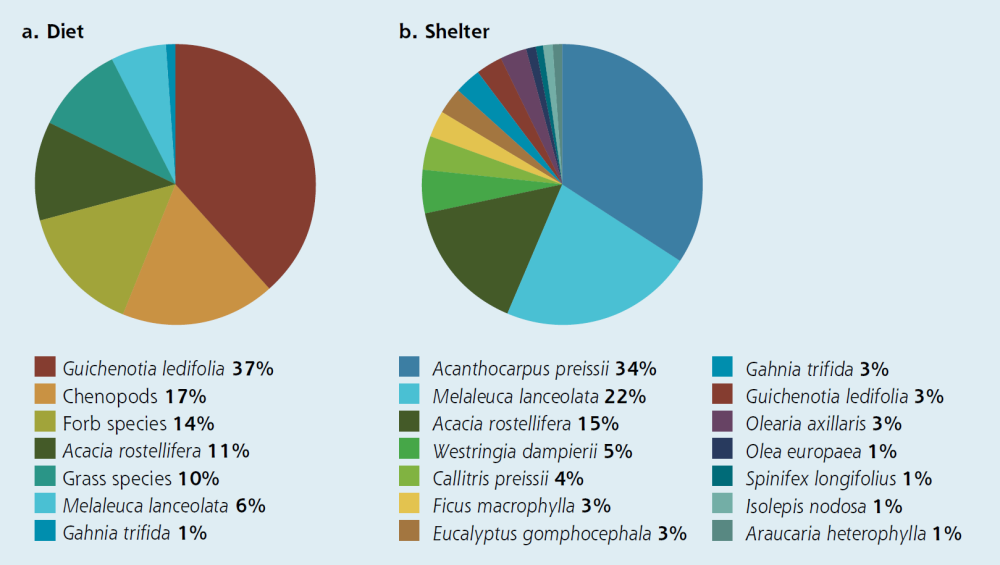 Figure 1 Pie charts showing plant species used for food (a) and shelter (b) by Rottnest Island quokkas.